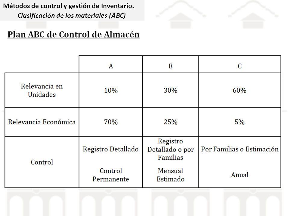 Métodos de control y gestión de Inventario. Clasificación de los materiales (ABC)