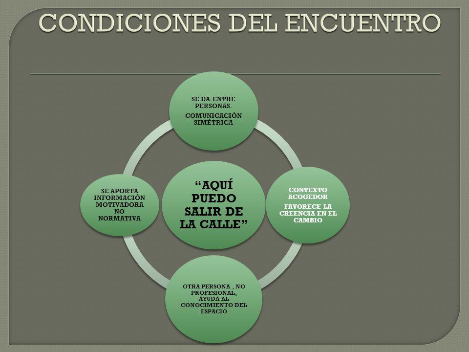CONFIANZA VOLUNTAD DE CAMBIO PARTICIPACIÓN CONOCE EL CONTEXTO CONOCE EL ESFUERZO.