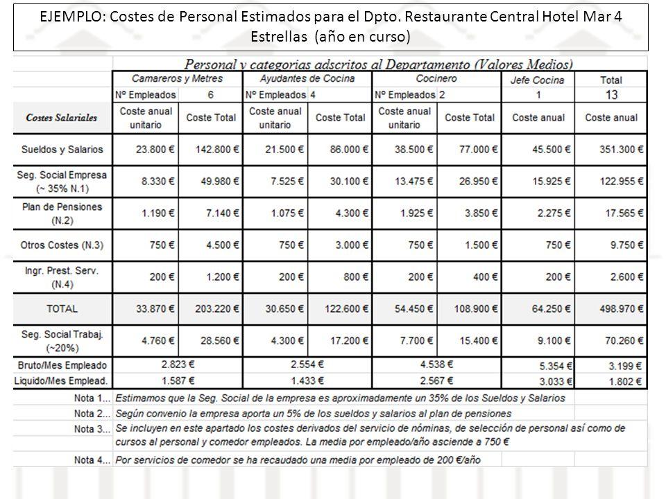 EJEMPLO: Costes de Personal Estimados para el Dpto. Restaurante Central Hotel Mar 4 Estrellas (año en curso)