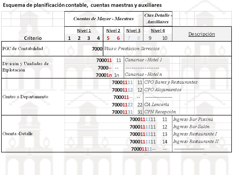 Esquema de planificación contable, cuentas maestras y auxiliares