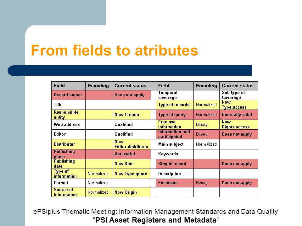 Ranged elements A range is a set of resources that can be associated to the resource being described through the use of a special atribute or metadata element ePSIplus Thematic Meeting: Information Management Standards and Data Quality PSI Asset Registers and Metadata