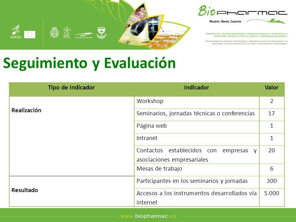 Seguimiento y Evaluación Tipo de IndicadorIndicadorValor Realización Workshop2 Seminarios, jornadas técnicas o conferencias17 Página web1 Intranet1 Co