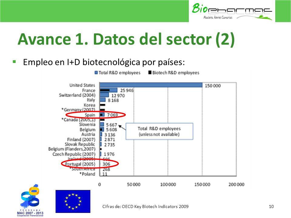 Avance 1. Datos del sector (2) Empleo en I+D biotecnológica por países: 10Cifras de: OECD Key Biotech Indicators 2009