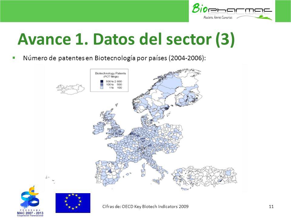 Avance 1. Datos del sector (3) Número de patentes en Biotecnología por países (2004-2006): 11Cifras de: OECD Key Biotech Indicators 2009