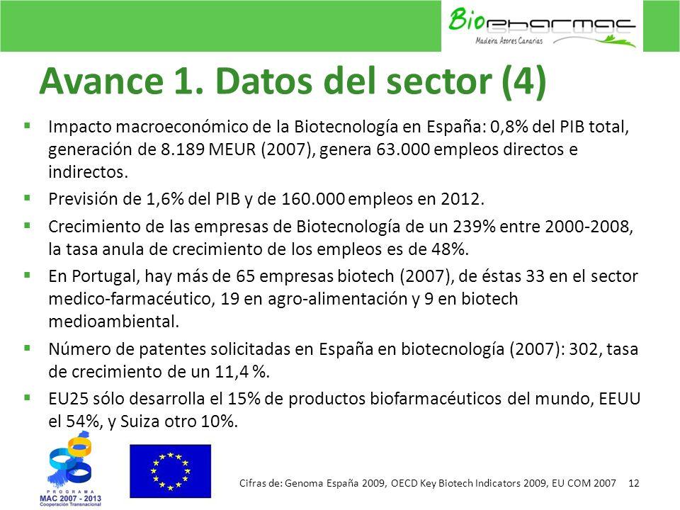 Avance 1. Datos del sector (4) Impacto macroeconómico de la Biotecnología en España: 0,8% del PIB total, generación de 8.189 MEUR (2007), genera 63.00