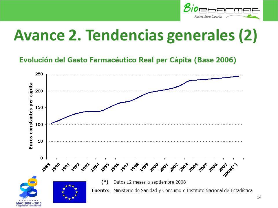 Avance 2. Tendencias generales (2) 14 Evolución del Gasto Farmacéutico Real per Cápita (Base 2006) (*)Datos 12 meses a septiembre 2008 Fuente:Minister
