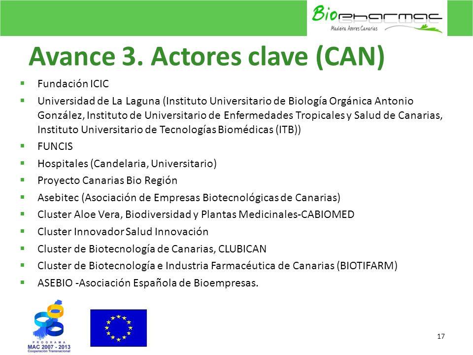 Avance 3. Actores clave (CAN) Fundación ICIC Universidad de La Laguna (Instituto Universitario de Biología Orgánica Antonio González, Instituto de Uni