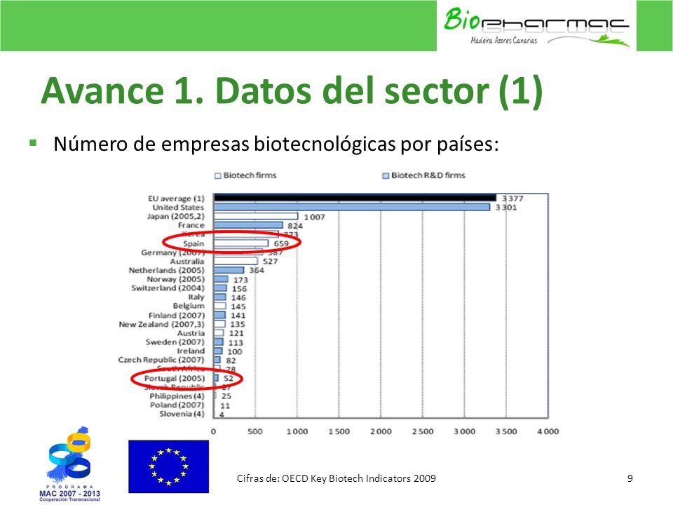 Avance 1. Datos del sector (1) Número de empresas biotecnológicas por países: 9Cifras de: OECD Key Biotech Indicators 2009