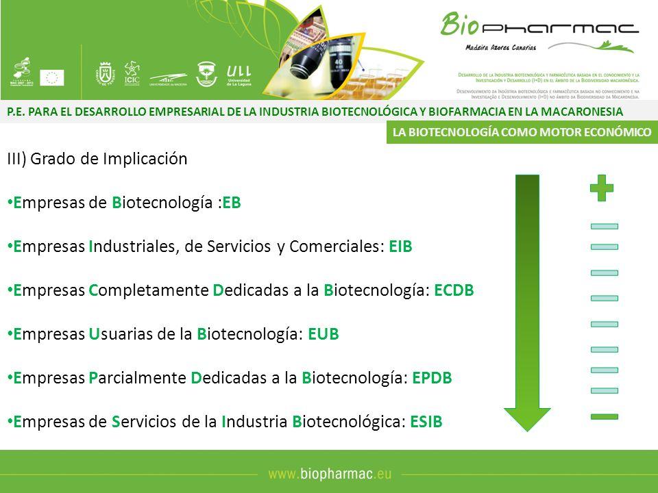 P.E. PARA EL DESARROLLO EMPRESARIAL DE LA INDUSTRIA BIOTECNOLÓGICA Y BIOFARMACIA EN LA MACARONESIA III) Grado de Implicación Empresas de Biotecnología