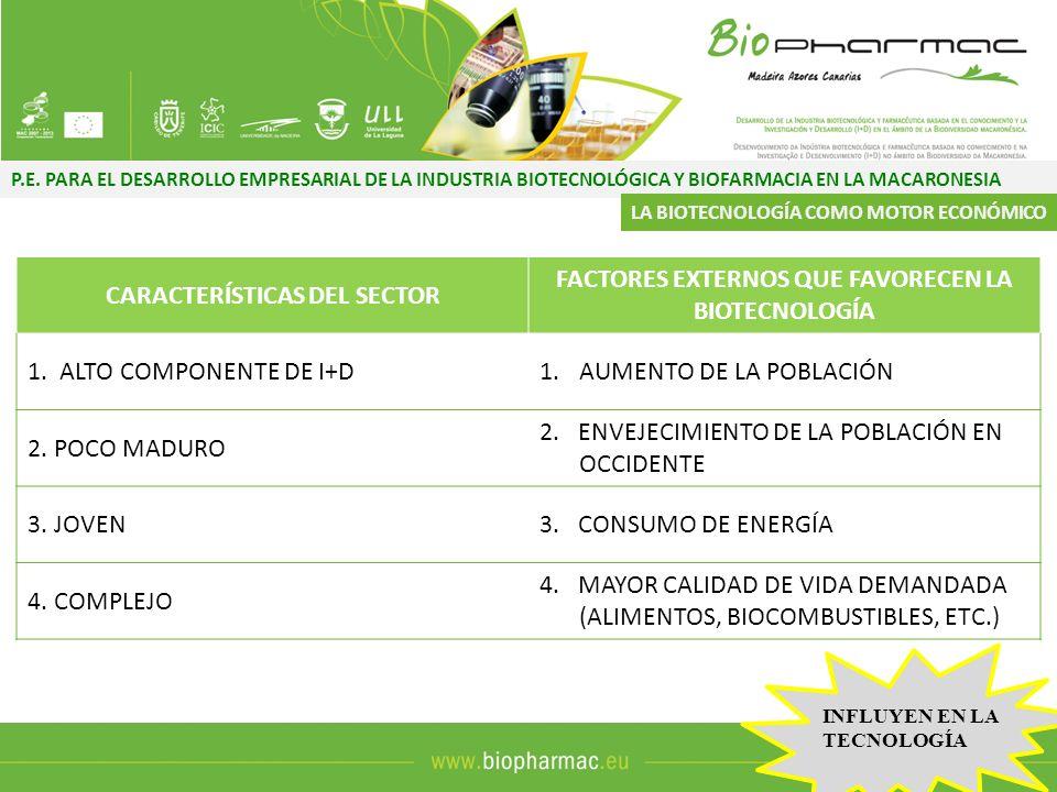 P.E. PARA EL DESARROLLO EMPRESARIAL DE LA INDUSTRIA BIOTECNOLÓGICA Y BIOFARMACIA EN LA MACARONESIA CARACTERÍSTICAS DEL SECTOR FACTORES EXTERNOS QUE FA