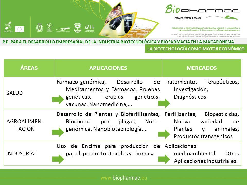 P.E. PARA EL DESARROLLO EMPRESARIAL DE LA INDUSTRIA BIOTECNOLÓGICA Y BIOFARMACIA EN LA MACARONESIA ÁREASAPLICACIONESMERCADOS SALUD Fármaco-genómica, D