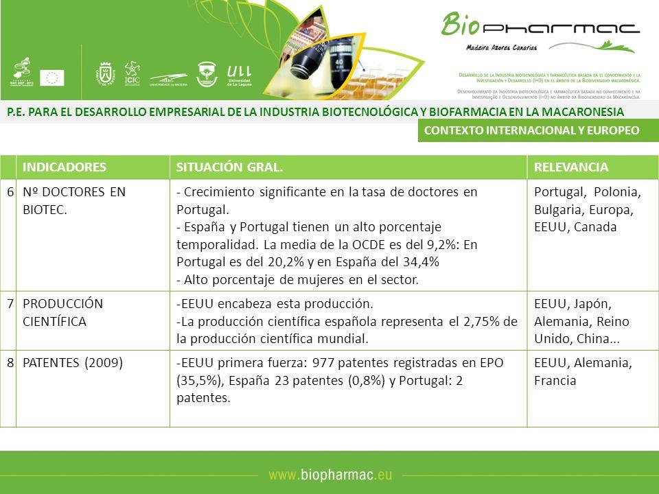 P.E. PARA EL DESARROLLO EMPRESARIAL DE LA INDUSTRIA BIOTECNOLÓGICA Y BIOFARMACIA EN LA MACARONESIA CONTEXTO INTERNACIONAL Y EUROPEO INDICADORESSITUACI