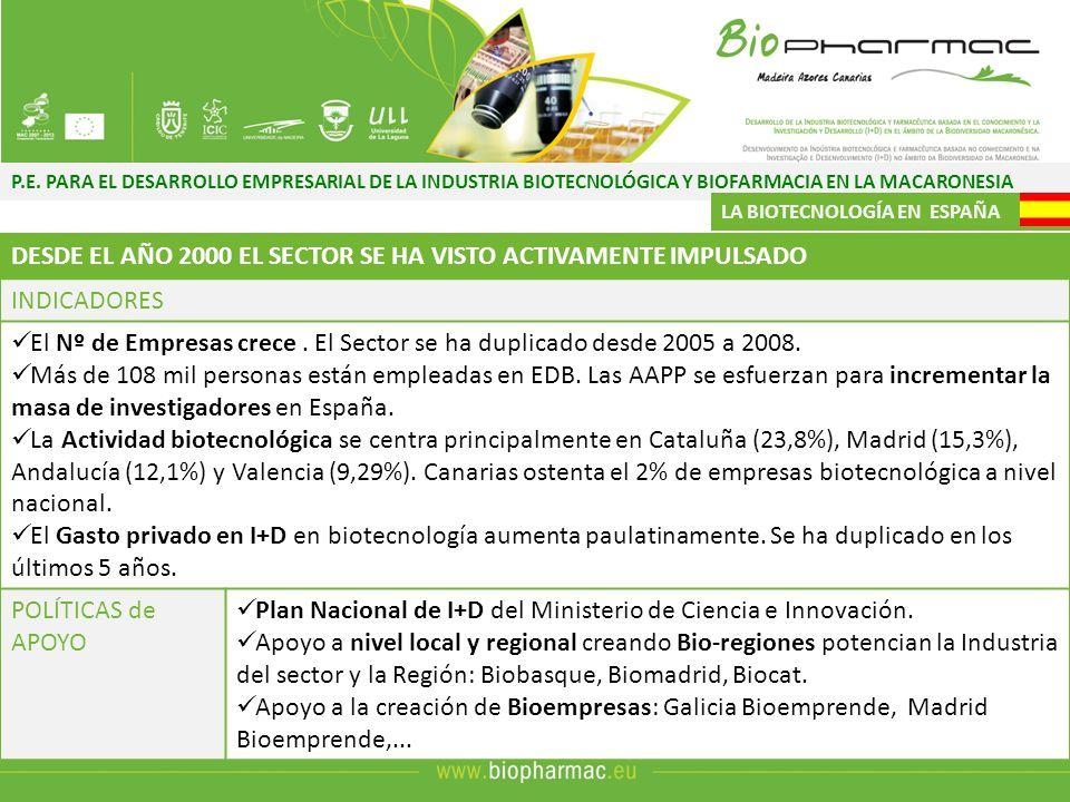 P.E. PARA EL DESARROLLO EMPRESARIAL DE LA INDUSTRIA BIOTECNOLÓGICA Y BIOFARMACIA EN LA MACARONESIA LA BIOTECNOLOGÍA EN ESPAÑA DESDE EL AÑO 2000 EL SEC