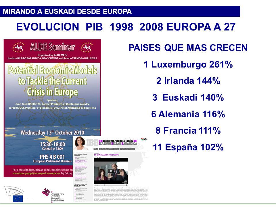 MIRANDO A EUSKADI DESDE EUROPA EVOLUCION PIB 1998 2008 EUROPA A 27 PAISES QUE MAS CRECEN 1 Luxemburgo 261% 2 Irlanda 144% 3 Euskadi 140% 6 Alemania 11