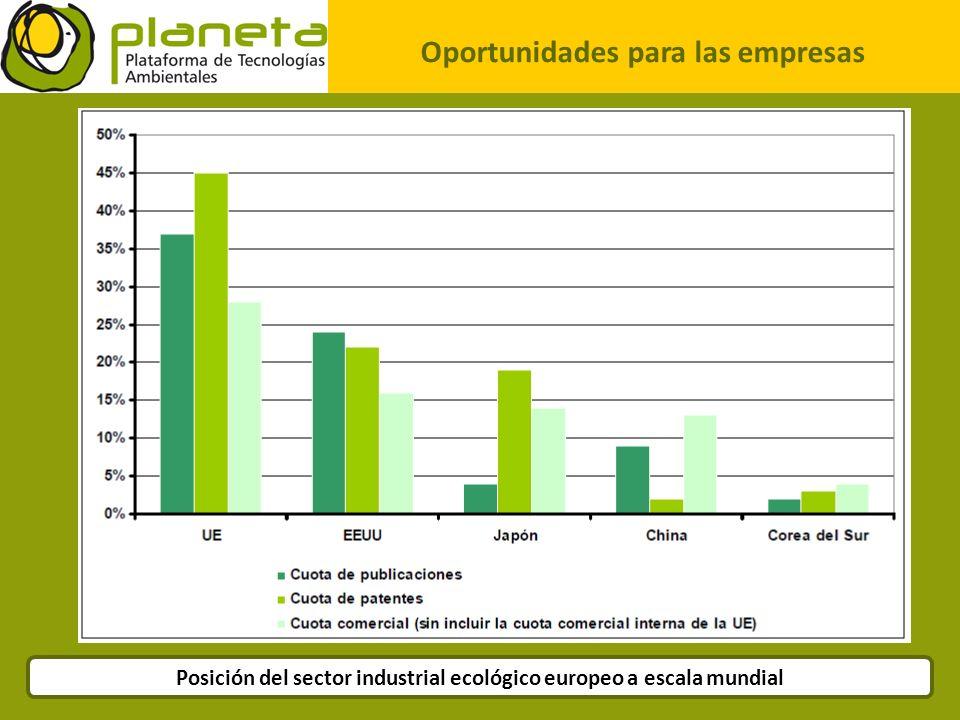 Oportunidades para las empresas Posición del sector industrial ecológico europeo a escala mundial
