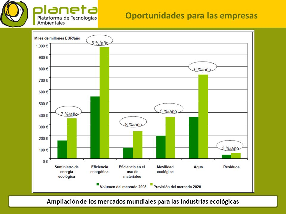 Oportunidades para las empresas Ampliación de los mercados mundiales para las industrias ecológicas