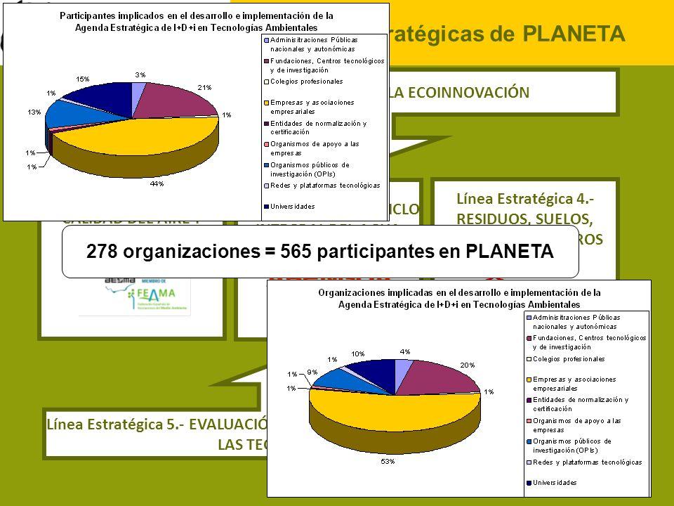 Líneas Estratégicas de PLANETA Línea Estratégica 1.- PROMOCIÓN DE LA ECOINNOVACIÓN Línea Estratégica 2.- CALIDAD DEL AIRE Y CAMBIO CLIMÁTICO Línea Est