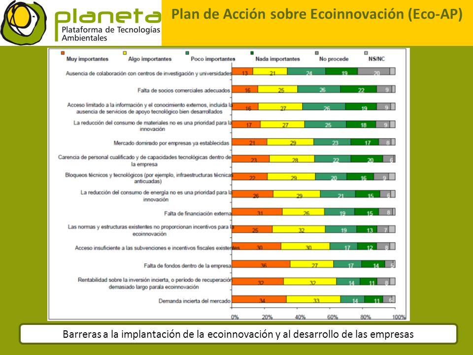 Plan de Acción sobre Ecoinnovación (Eco-AP) Barreras a la implantación de la ecoinnovación y al desarrollo de las empresas