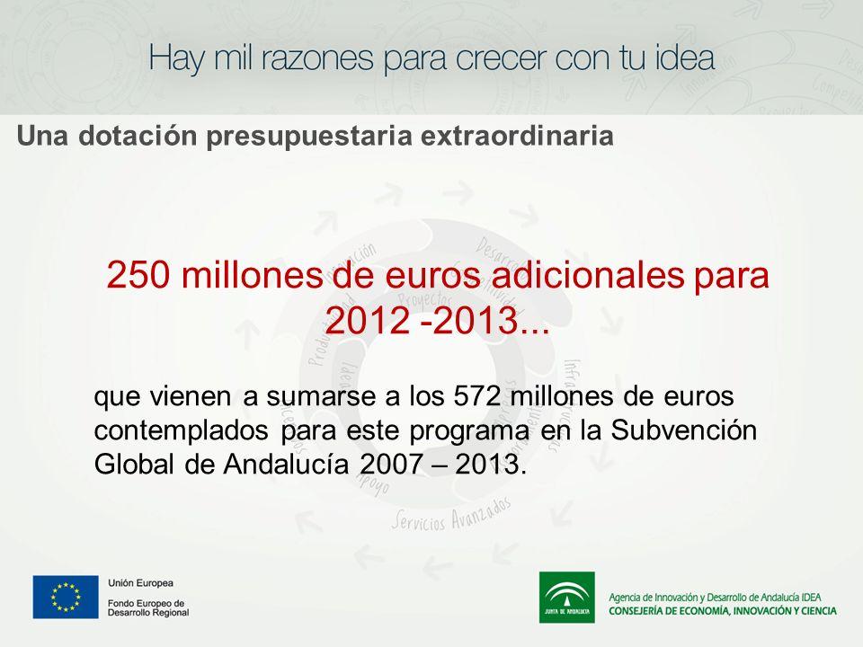 Una dotación presupuestaria extraordinaria 250 millones de euros adicionales para 2012 -2013... que vienen a sumarse a los 572 millones de euros conte
