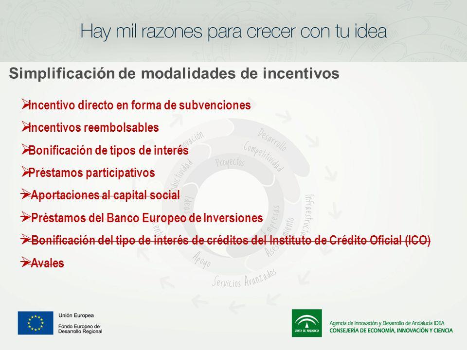 Simplificación de modalidades de incentivos Incentivo directo en forma de subvenciones Incentivos reembolsables Bonificación de tipos de interés Prést