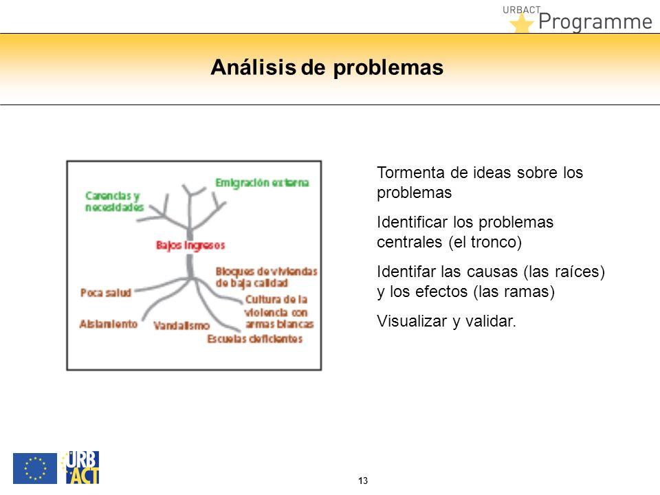13 Análisis de problemas Tormenta de ideas sobre los problemas Identificar los problemas centrales (el tronco) Identifar las causas (las raíces) y los efectos (las ramas) Visualizar y validar.