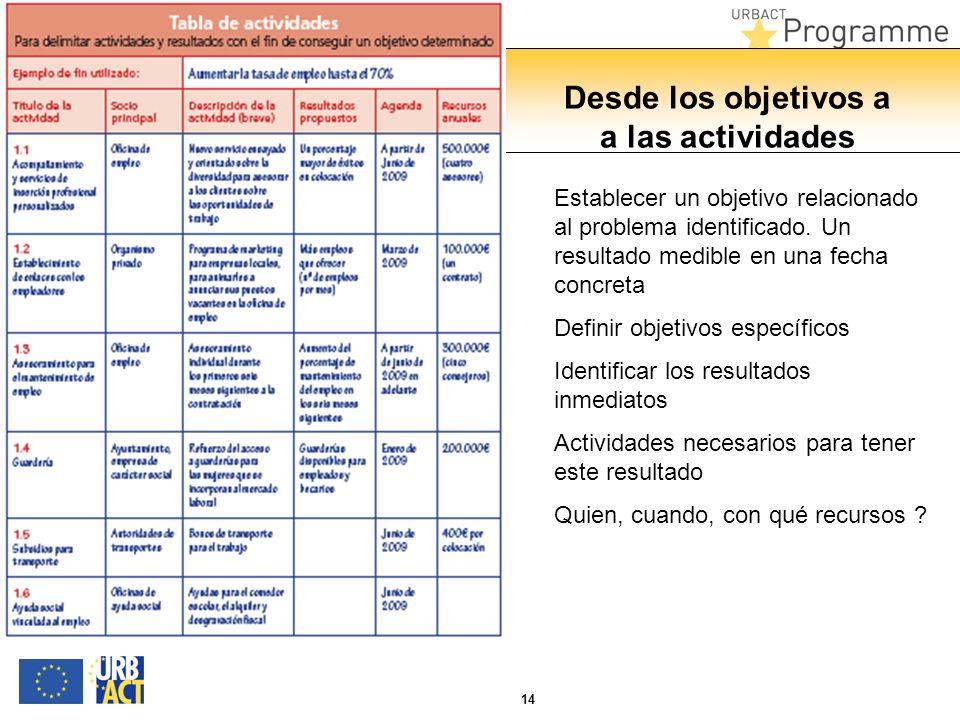 14 Desde los objetivos a a las actividades Establecer un objetivo relacionado al problema identificado. Un resultado medible en una fecha concreta Def