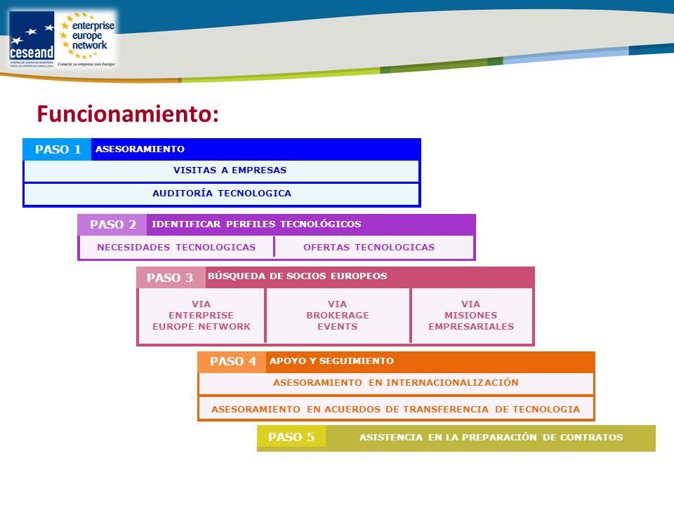 ASISTENCIA EN LA PREPARACIÓN DE CONTRATOS PASO 5 IDENTIFICAR PERFILES TECNOLÓGICOS PASO 2 NECESIDADES TECNOLOGICASOFERTAS TECNOLOGICAS ASESORAMIENTO PASO 1 VISITAS A EMPRESAS AUDITORÍA TECNOLOGICA BÚSQUEDA DE SOCIOS EUROPEOS PASO 3 VIA ENTERPRISE EUROPE NETWORK VIA BROKERAGE EVENTS VIA MISIONES EMPRESARIALES APOYO Y SEGUIMIENTO PASO 4 ASESORAMIENTO EN ACUERDOS DE TRANSFERENCIA DE TECNOLOGIA ASESORAMIENTO EN INTERNACIONALIZACIÓN Funcionamiento: