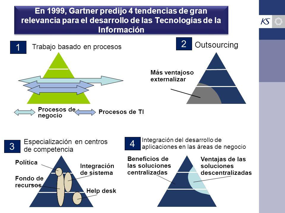En 1999, Gartner predijo 4 tendencias de gran relevancia para el desarrollo de las Tecnologías de la Información Trabajo basado en procesos Procesos d