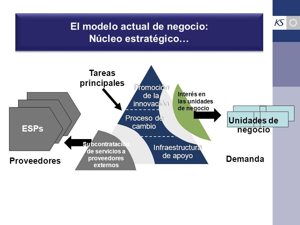 El modelo actual de negocio: Núcleo estratégico… Promoción de la innovación Proceso de cambio Infraestructura de apoyo Infraestructura de apoyo Tareas