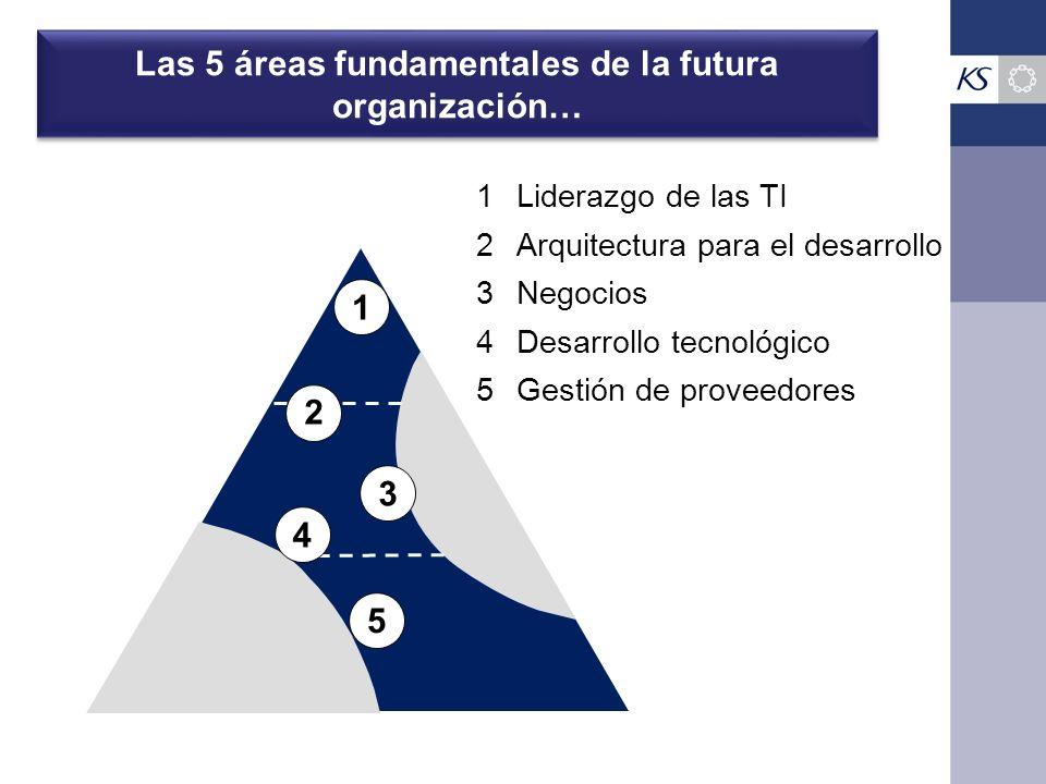 Las 5 áreas fundamentales de la futura organización… 1 1Liderazgo de las TI 2 2Arquitectura para el desarrollo 3 3Negocios 4 4Desarrollo tecnológico 5