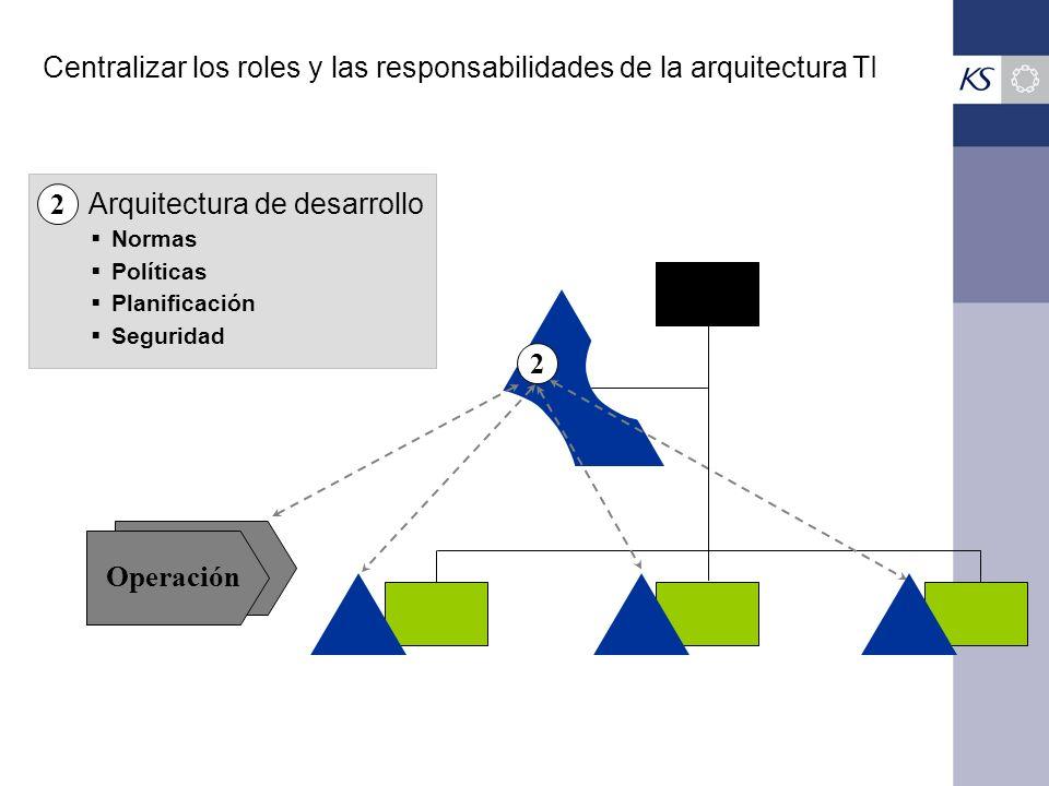 Centralizar los roles y las responsabilidades de la arquitectura TI Operación Normas Políticas Planificación Seguridad Arquitectura de desarrollo 2 2