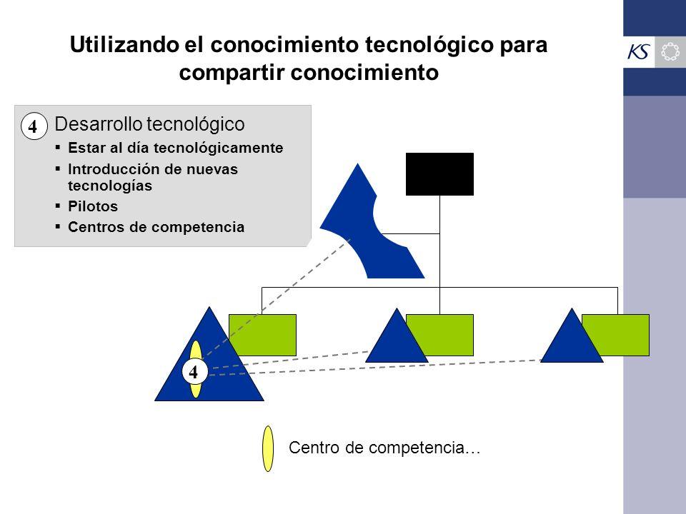 Utilizando el conocimiento tecnológico para compartir conocimiento Centro de competencia… 4 Desarrollo tecnológico 4 Estar al día tecnológicamente Int