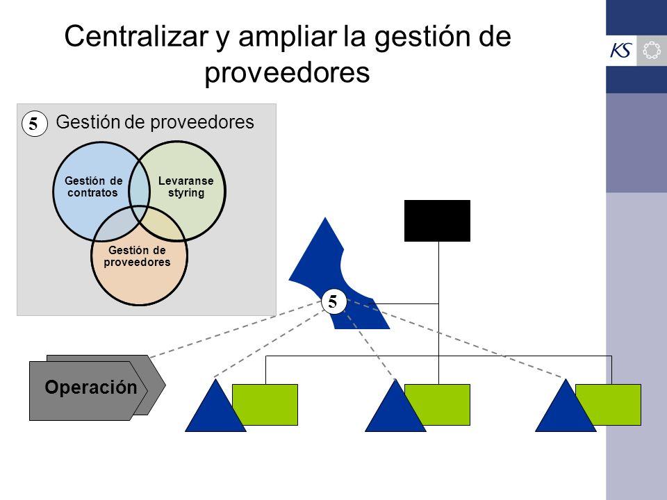 Centralizar y ampliar la gestión de proveedores Operación Gestión de proveedores Gestión de contratos Levaranse styring Gestión de proveedores 5 5