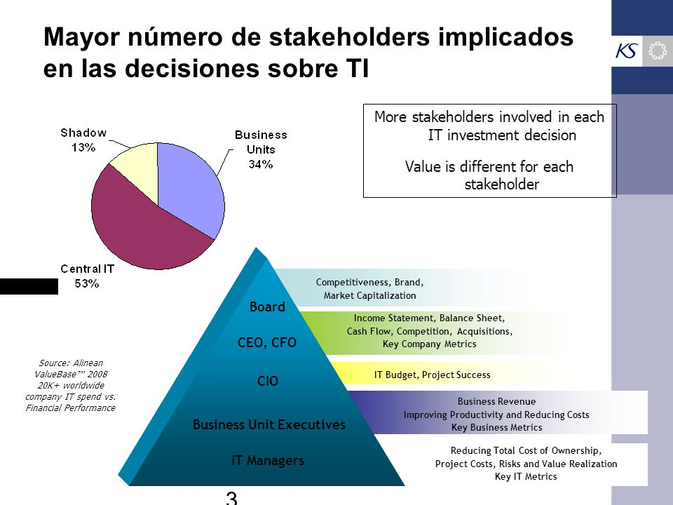 Mayor número de stakeholders implicados en las decisiones sobre TI Alinean - 2006 Income Statement, Balance Sheet, Cash Flow, Competition, Acquisition