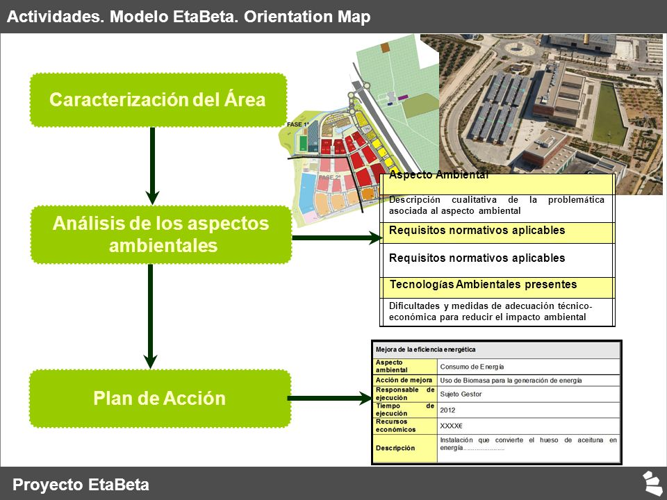 Actividades. Modelo EtaBeta.