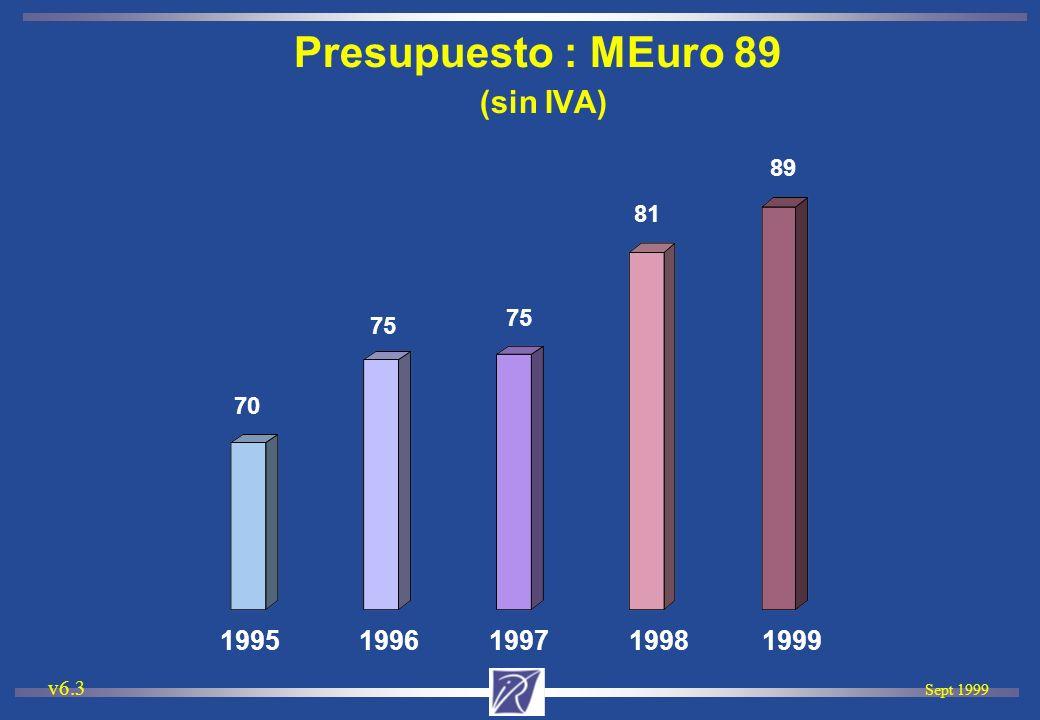 Sept 1999 v6.3 Presupuesto : MEuro 89 (sin IVA) 70 75 81 1995 1996 1997 1998 1999 89