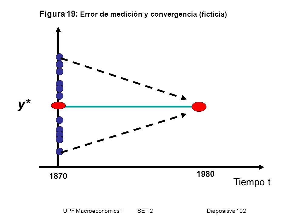UPF Macroeconomics I SET 2Diapositiva 102 Tiempo t y* 1870 1980 Figura 19: Error de medición y convergencia (ficticia)
