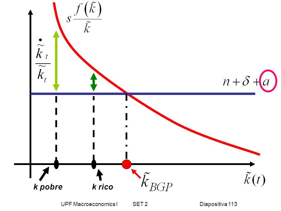 UPF Macroeconomics I SET 2Diapositiva 113 k ricok pobre