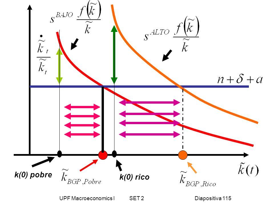 UPF Macroeconomics I SET 2Diapositiva 115 k(0) pobre k(0) rico