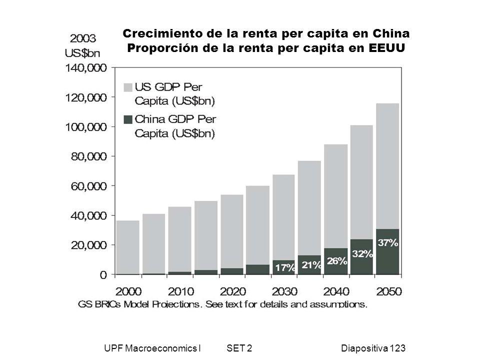 UPF Macroeconomics I SET 2Diapositiva 123 Crecimiento de la renta per capita en China Proporción de la renta per capita en EEUU