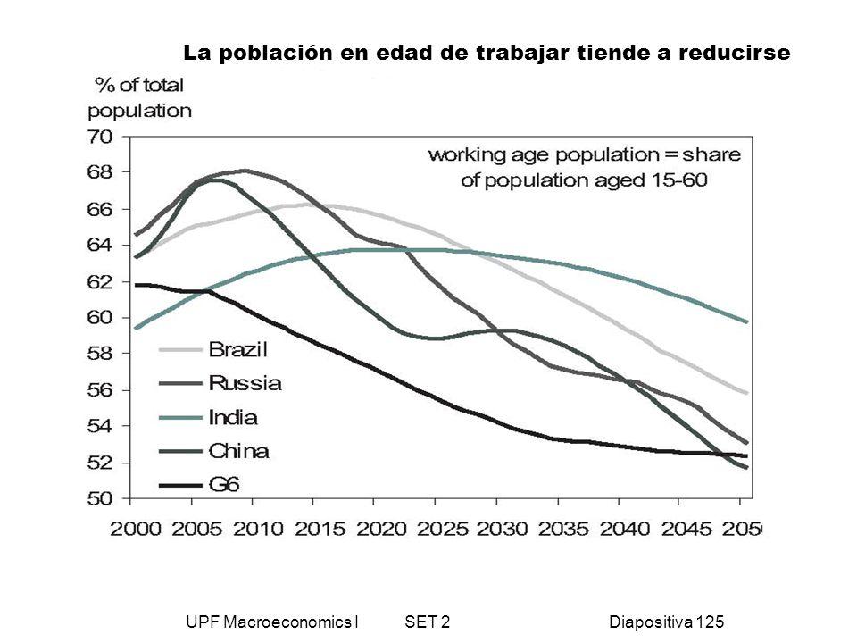 UPF Macroeconomics I SET 2Diapositiva 125 La población en edad de trabajar tiende a reducirse