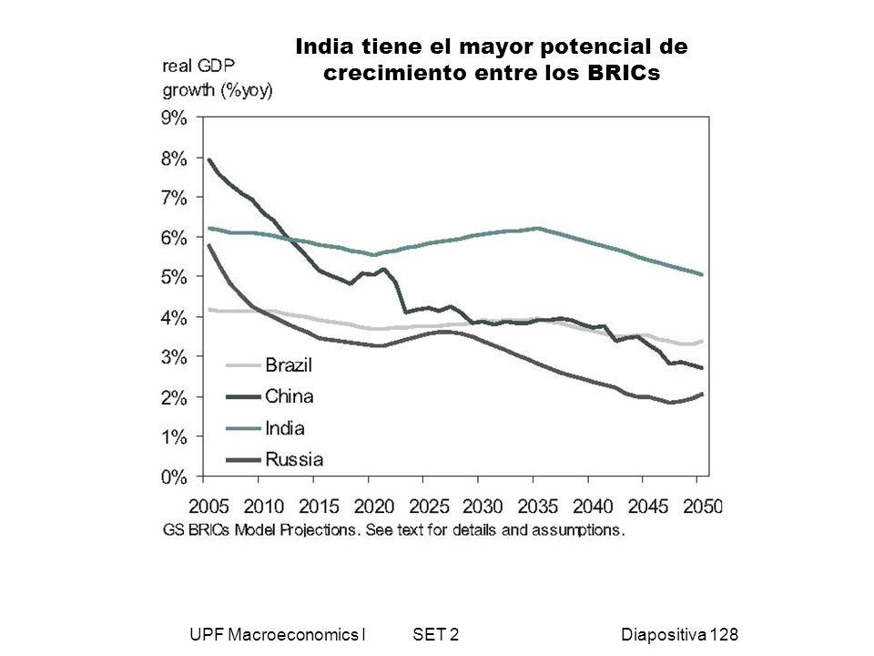 UPF Macroeconomics I SET 2Diapositiva 128 India tiene el mayor potencial de crecimiento entre los BRICs