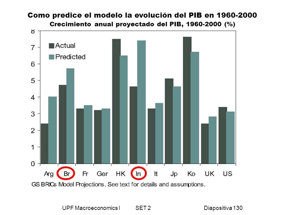 UPF Macroeconomics I SET 2Diapositiva 130 Como predice el modelo la evolución del PIB en 1960-2000 Crecimiento anual proyectado del PIB, 1960-2000 (%)