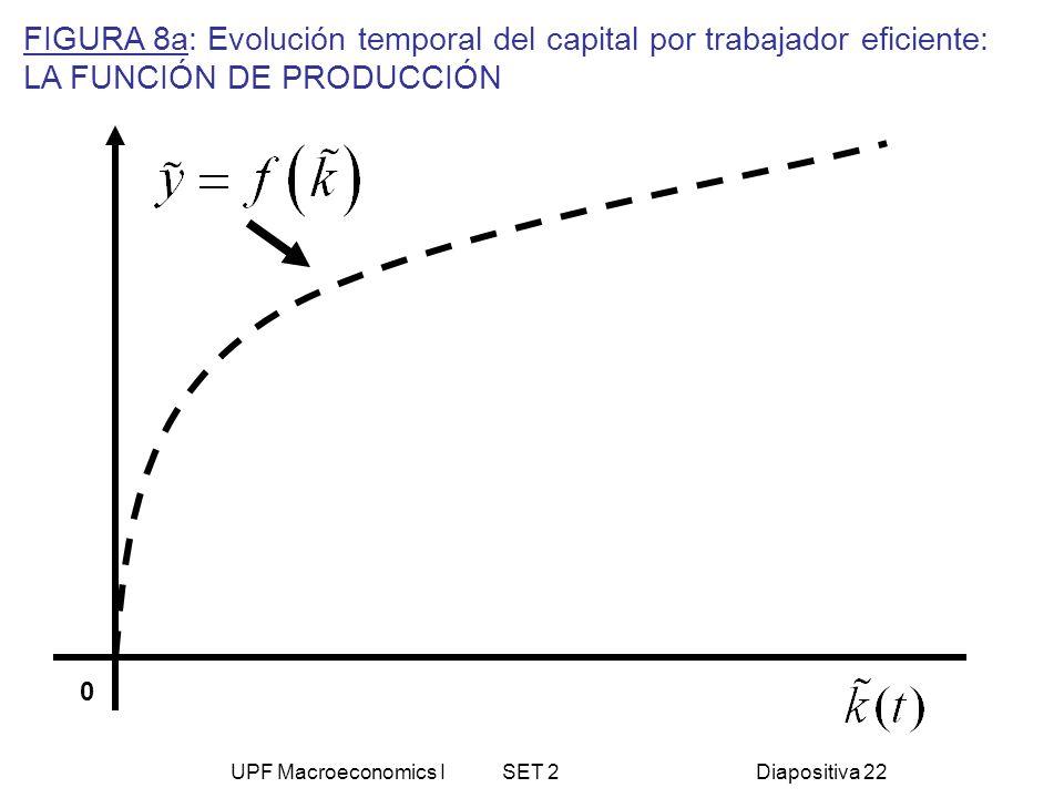 UPF Macroeconomics I SET 2Diapositiva 22 FIGURA 8a: Evolución temporal del capital por trabajador eficiente: LA FUNCIÓN DE PRODUCCIÓN 0