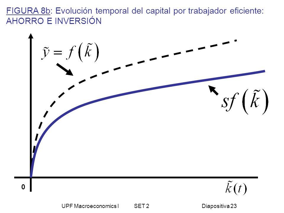 UPF Macroeconomics I SET 2Diapositiva 23 FIGURA 8b: Evolución temporal del capital por trabajador eficiente: AHORRO E INVERSIÓN 0
