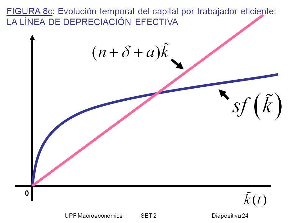 UPF Macroeconomics I SET 2Diapositiva 24 0 FIGURA 8c: Evolución temporal del capital por trabajador eficiente: LA LÍNEA DE DEPRECIACIÓN EFECTIVA