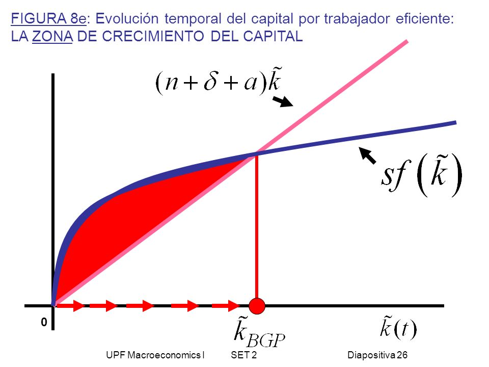 UPF Macroeconomics I SET 2Diapositiva 26 0 FIGURA 8e: Evolución temporal del capital por trabajador eficiente: LA ZONA DE CRECIMIENTO DEL CAPITAL