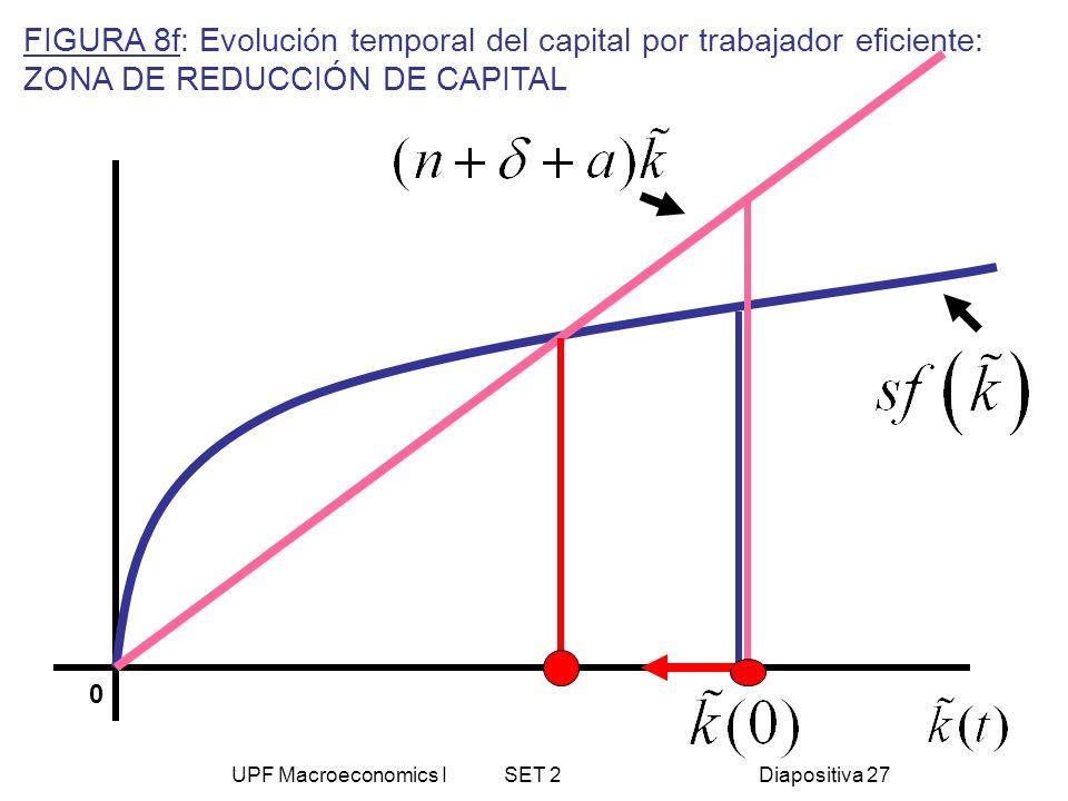 UPF Macroeconomics I SET 2Diapositiva 27 0 FIGURA 8f: Evolución temporal del capital por trabajador eficiente: ZONA DE REDUCCIÓN DE CAPITAL