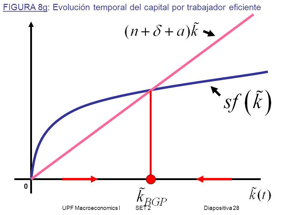 UPF Macroeconomics I SET 2Diapositiva 28 0 FIGURA 8g: Evolución temporal del capital por trabajador eficiente