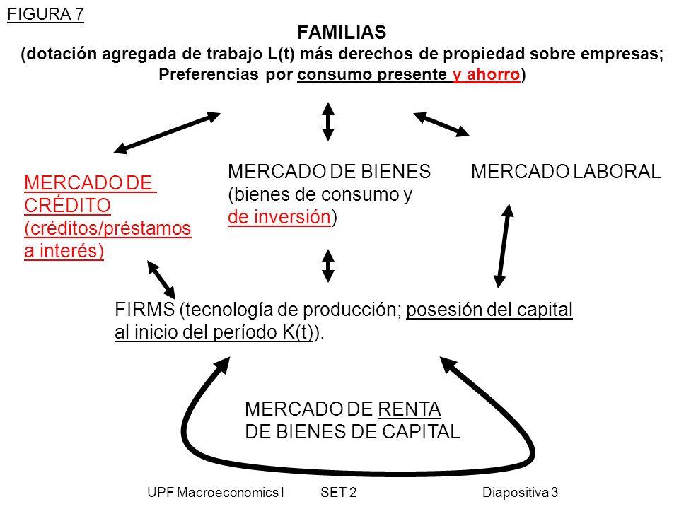 UPF Macroeconomics I SET 2Diapositiva 3 FAMILIAS (dotación agregada de trabajo L(t) más derechos de propiedad sobre empresas; Preferencias por consumo
